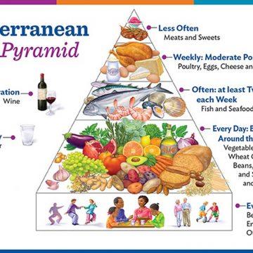 * Best diets 2018: the Mediterranean diet