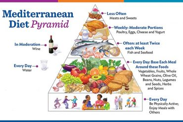 * Best diets 2018: the Mediterranean diet