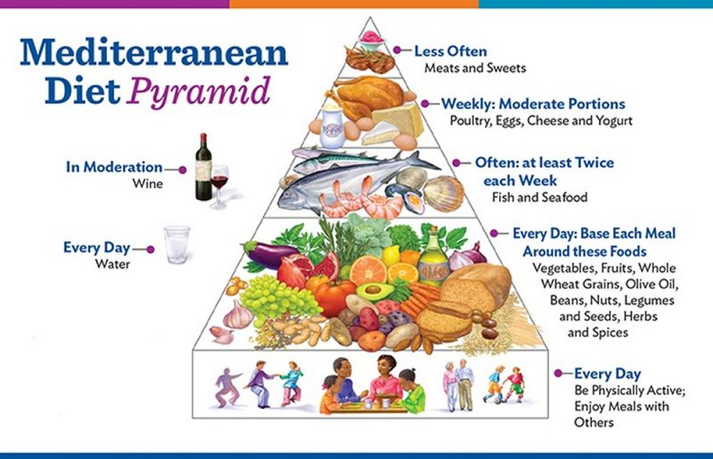 Is the Mediterranean Diet Best for Diabetes