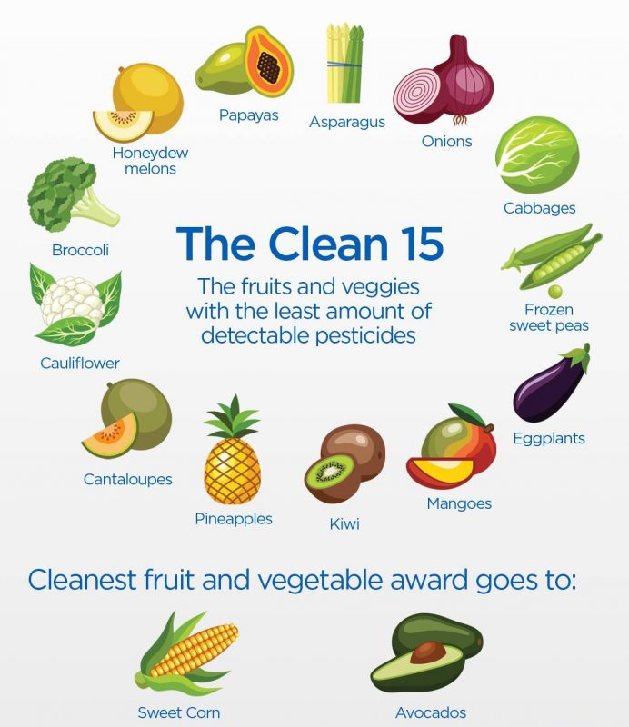 The Dirty Dozen and Clean 15: 2018's list of fruits and vegetables with the  most pesticides