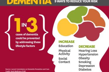 1 in 3 dementia cases potentially preventable: report